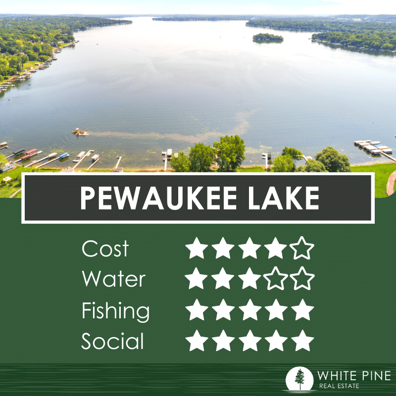 Review of Pewaukee Lake